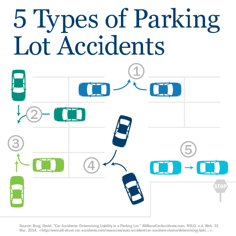 Parking Lot Auto Accidents